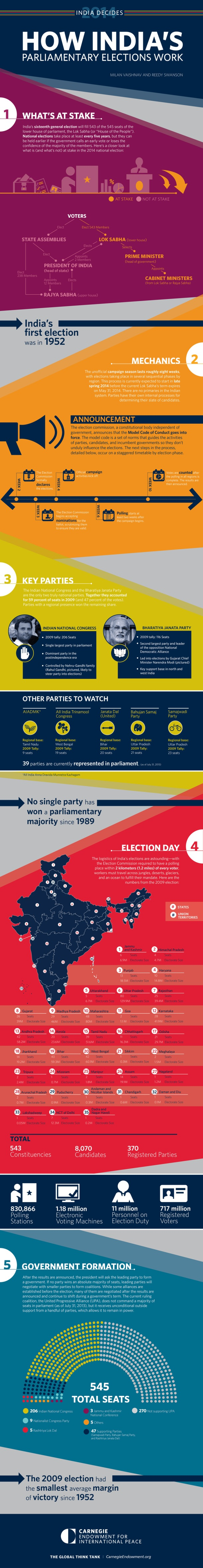 Infographic: How India's Parliamentary Elections Work